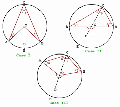 Interior Angles Calculator Inscribed Angle Inscribed Angle Problems Mathcaptain Com