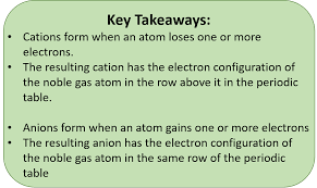 Cation And Anion Periodic Table Ch150 Chapter 3 Ions And Ionic Compounds Chemistry