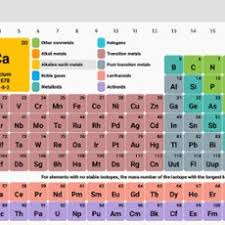 5th Element Periodic Table My Periodic Table Thinglink