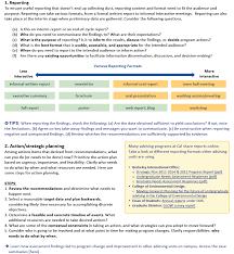 step 6 utilize and improve program effectiveness