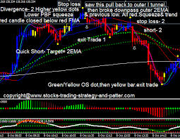chart pattern trading system profitable intraday trading day trading system methods explained