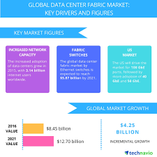 top 5 vendors in the global data center fabric market from 2017