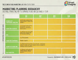 the hierarchy of planning smart insights
