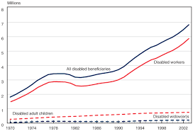 trends in the social security and supplemental security income