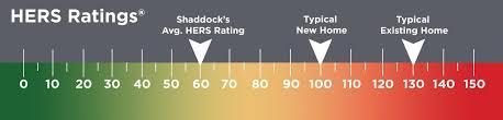 energy efficiency shaddock homes dallas cusotm home builder hersratingscale