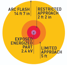 nfpa 70e arc flash table changes in nfpa 70e 2015 national field services