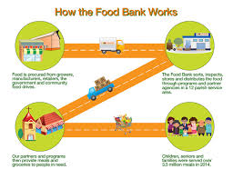 Map The Meal Gap About Us Food Bank