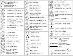 instrument abbreviations used in instrumentation diagrams p u0026id