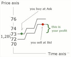 ask e bid measuring the trade learning center
