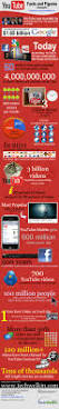 30 mind numbing youtube facts figures and statistics infographic