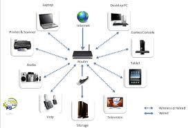 wireless home networking homehelphub