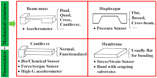 sensors free full text thermal performance instability in