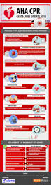 best 25 cpr instructor course ideas on pinterest heart