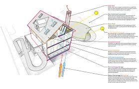 house at harvard undergoes extreme retrofit housezero project
