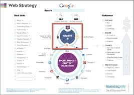 how to develop a web strategy from scratch step by step