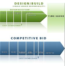 build or remodel your own house construction bids too high general contractor commercial construction springfield mo