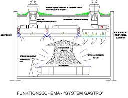 Kitchen Exhaust System Design Kitchen Ventilation Design Marvelous Title Keyid Fromgentogen Us