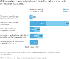 closing california u0027s housing gap mckinsey u0026 company