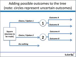 Tree Event Decision Trees Tutor2u Business