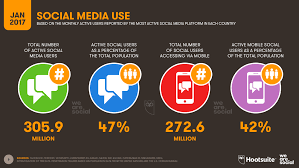 Social Media Landscape by Complete Guide To Southeast Asia U0027s Digital Landscape In 2017