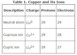 Ions Periodic Table Ions