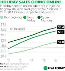 2014 thanksgiving day sales is black friday dead