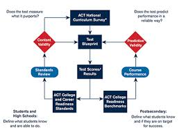 act college and career readiness standards act