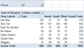 excel easy pivot tables excel pivot tables explained my online training hub