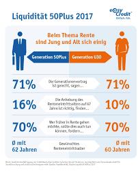 umfrage reicht die rente als sieben zehn deutschen finden rentensystem gerecht