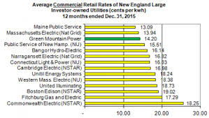 connecticut light and power gmp rates among lowest for new england vermont business magazine