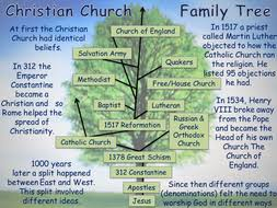 christian denominations comparison by mnathan361 teaching