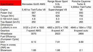 porsche cayenne turbo vs turbo s mercedes gl63 range rover sport 5l porsche cayenne turbo s