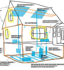 efficiency house plans energy efficient home designs energy efficient house plans home