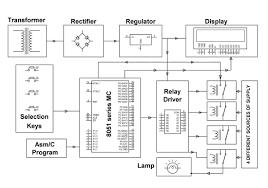 controller for no break power supply project auto block diagram