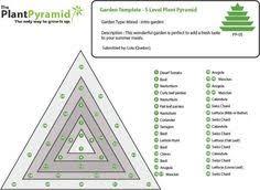 image result for vegetable garden fertilizer chart garden glory