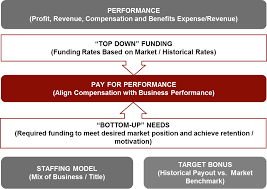 Strengthening Short Term Incentive Strategy