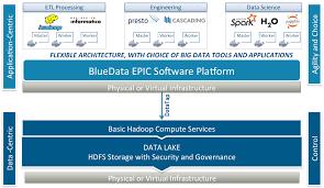 big data application architecture bjyoho com