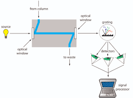 12 5 high performance liquid chromatography chemistry libretexts