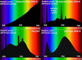 color spectrum energy levels correlated color temperature cct fosilum