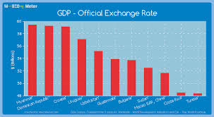 Exchange Rate Official Exchange Rate Guatemala