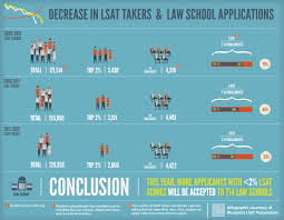 survey pre law students uncertain of admission chances lsat blog
