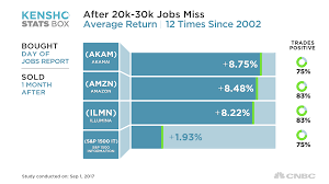 friday u0027s jobs miss could actually send stocks higher