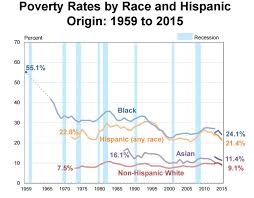 bureau social poverty rates by race and hispanic origin 1959 to 2015 source u s