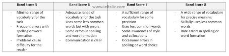 how ielts writing task 1 is scored band scores 5 to 8 with useful