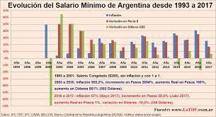 cuanto es el incremento del ipc ao 2016 variación del salario mínimo de argentina inflación pesos dolar