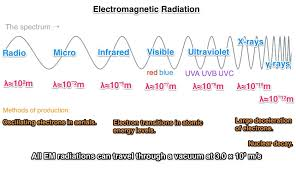 How Do Electromagnetic Waves Travel images What are some electromagnetic waves that are lower than visible jpg