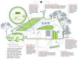 smart energy home concept microgrids pinterest