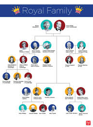 is michelle grace harry african american the entire royal family tree explained in one easy chart