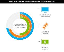 home entertainment consumer trends u2014digital transition tracker