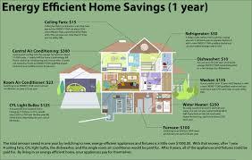 energy efficiency u2013 green environmental group